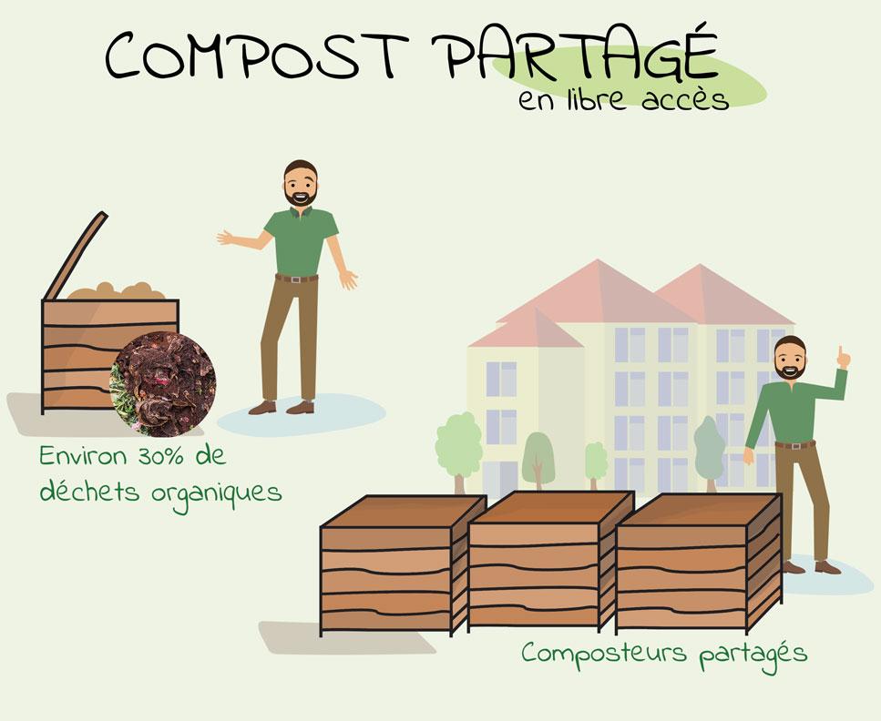 Compost partagé en libre accès - Budget participatif de Canéjan